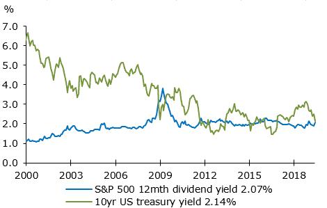 S&P 500 Stocks vs US Treasury Bonds