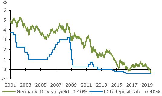 German 10yr Bond Yield