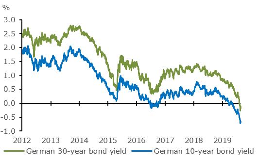 Germand Bonds
