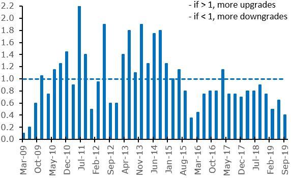 S&P Global Credit Rating