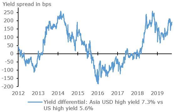 Asian USD High Yield Corporate Bonds