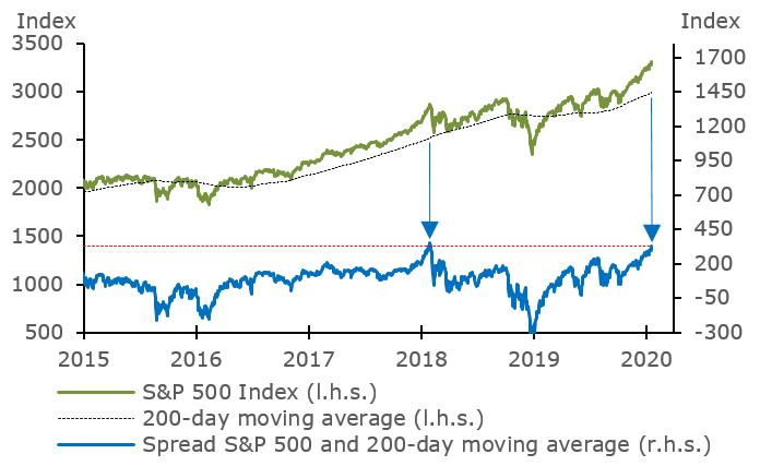 S&P 500 Index – over 200-day moving average