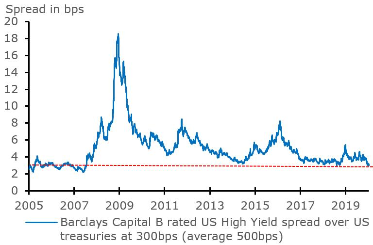 Search for yield continues