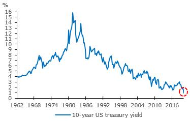 US Fed interest rate cut by 50bps
