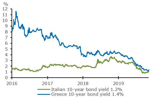 Narrowing yield premium: Greece versus Italy