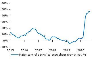 Major central banks purchased USD 6 trillion in debt