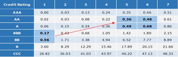 Cumulative Default Rates Short Term Maturity Bonds