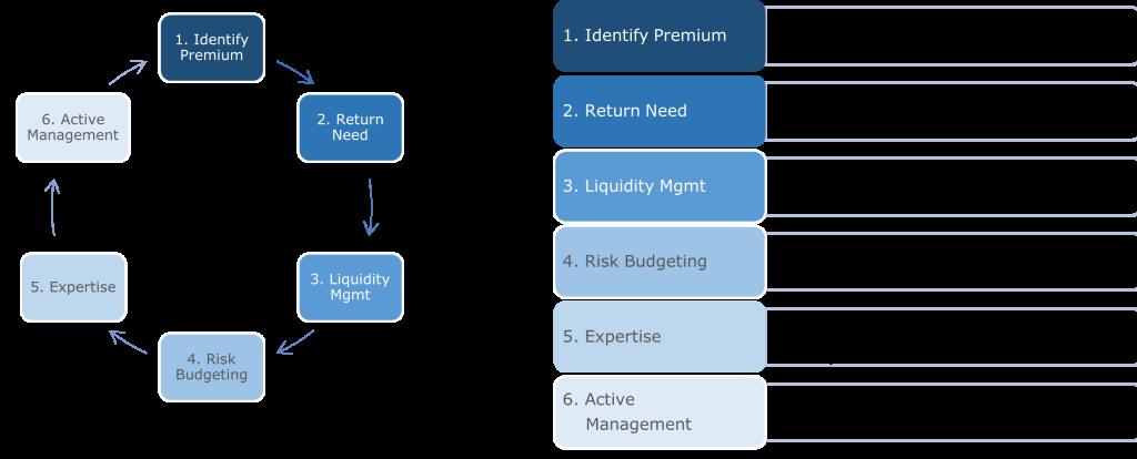 Portfolio framework for a constant efficient yield generation