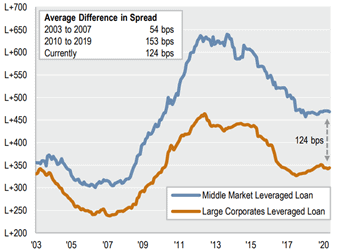 Spread Level Large and Middle Market