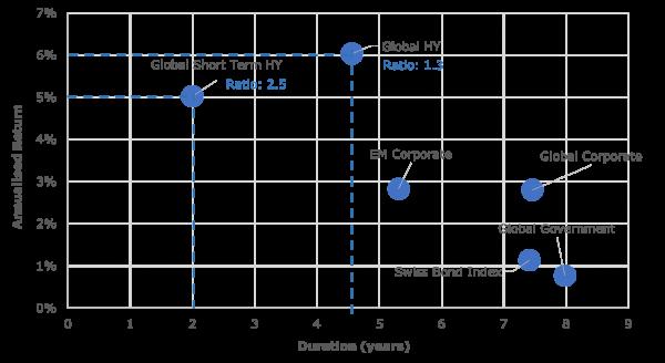 illustrative average return Short Term Maturity Bonds Alpinum