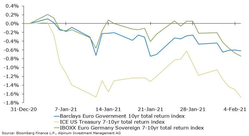 Government Bonds Slide