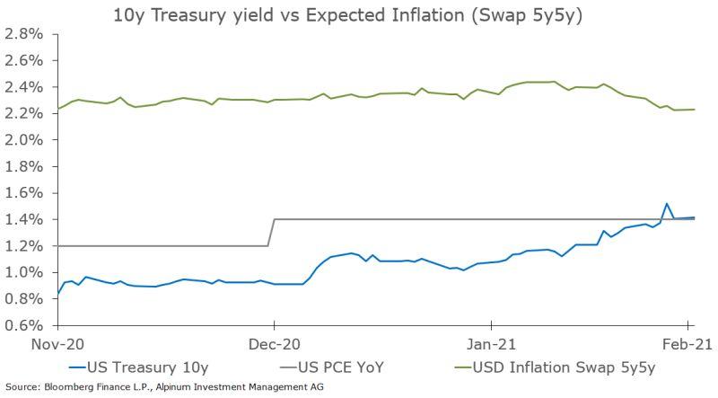 10yr US Treasury yields rose