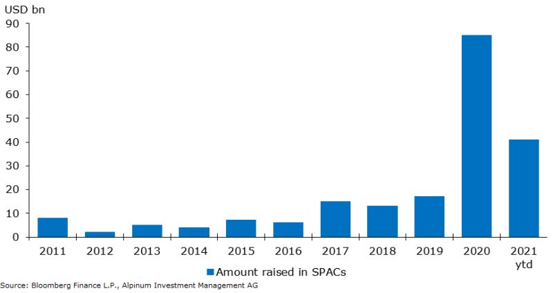 SPACs are special purpose acquisition companies
