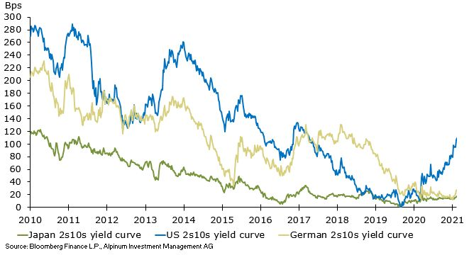US bond market