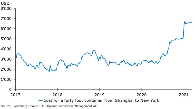 Chinese producer price inflation (PPI)