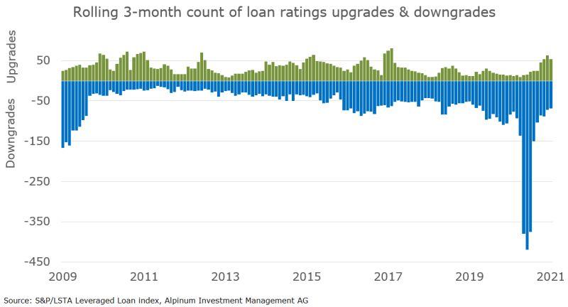 Loan Markets