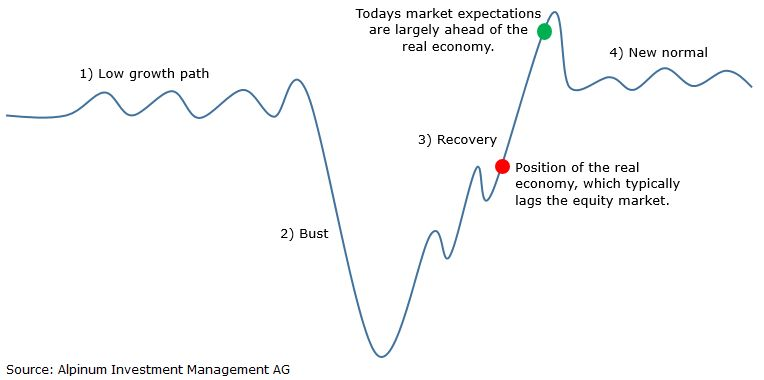 The new normal financial markets