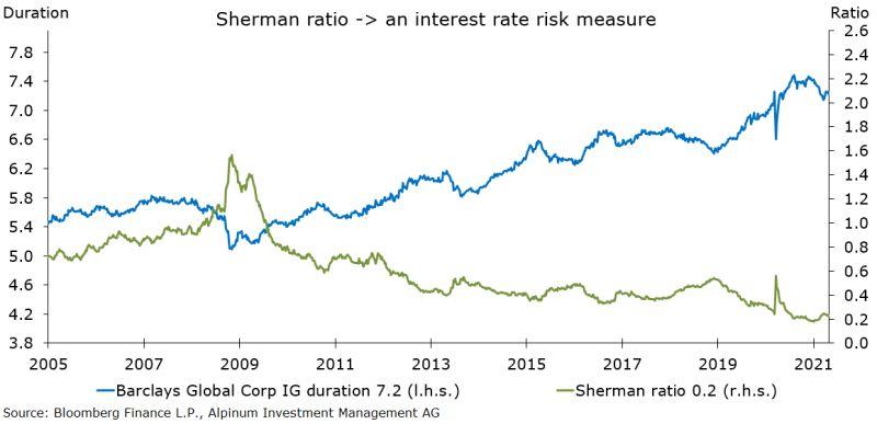 Sherman Ratio